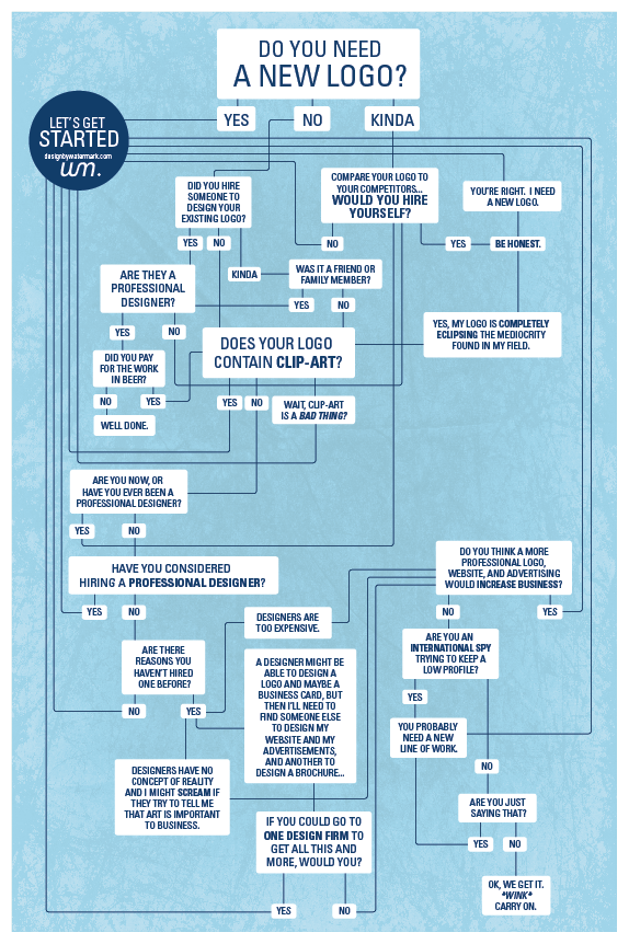 Do you need a new logo? a flow-chart