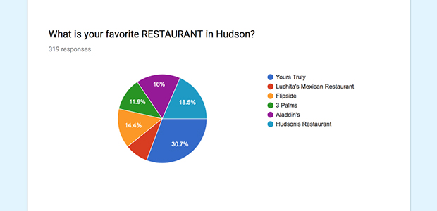 Favorite Restaurants in Hudson Determined by Evamere Elementary Students